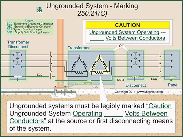 Fig 1 The Marking Requirements For Ac Systems Of 50v To 1 000v