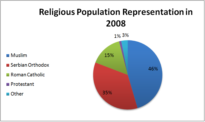 This Is A Picture Of A Chart With Croatias Religion There Are - Religion population chart