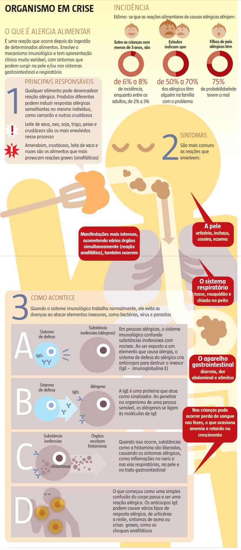 Alergia Alimentar Organismo Em Crise Alergia Alimentar Alergia Saude Do Bebe