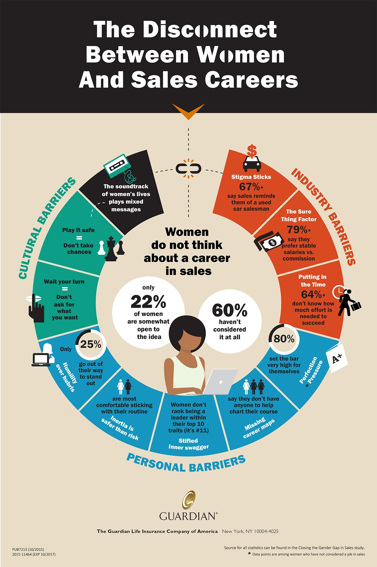 The Disconnect Between Women And Sales Careers Sales Careers Educational Infographic Career