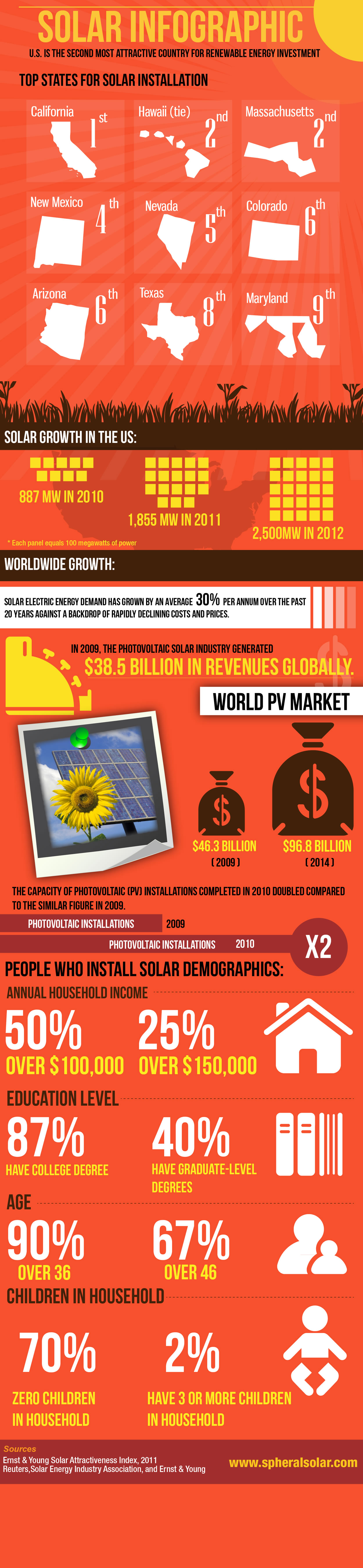 Solar Power Growth In The United States Solar Installation Solar Infographic