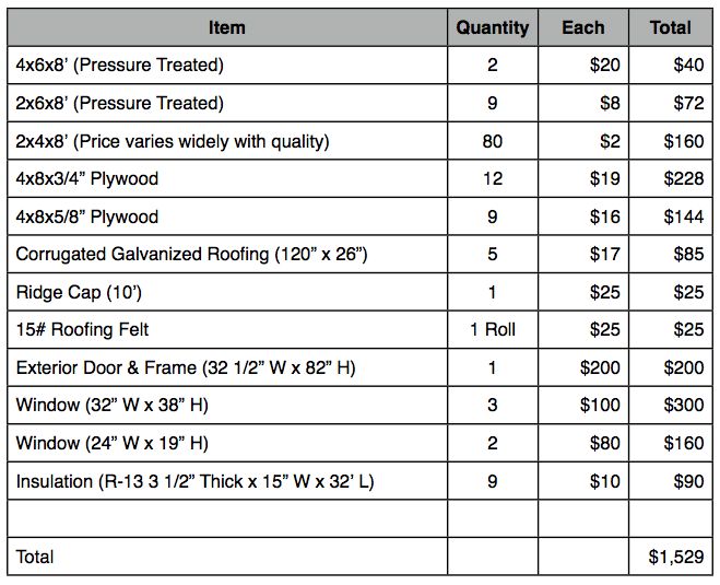 General Material List And Cost To Build Tiny House Not Bad A