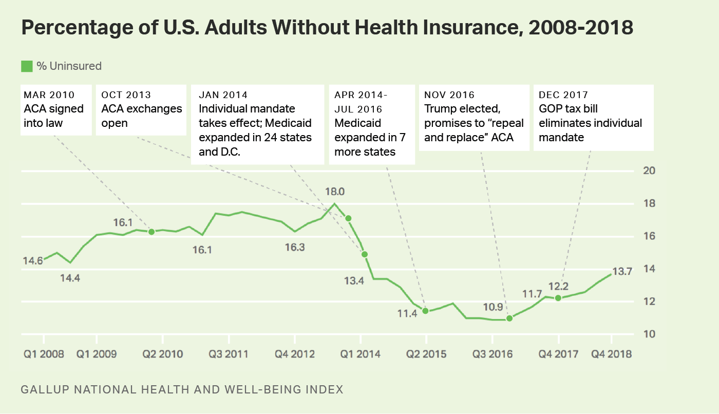 U S Uninsured Rate Rises To Four Year High Uninsured Health Insurance Coverage Individual Health Insurance