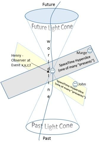 foto de The light cone represents 4 dimensional spacetime (With images ...