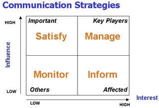 Communication Strategies  Content Marketing
