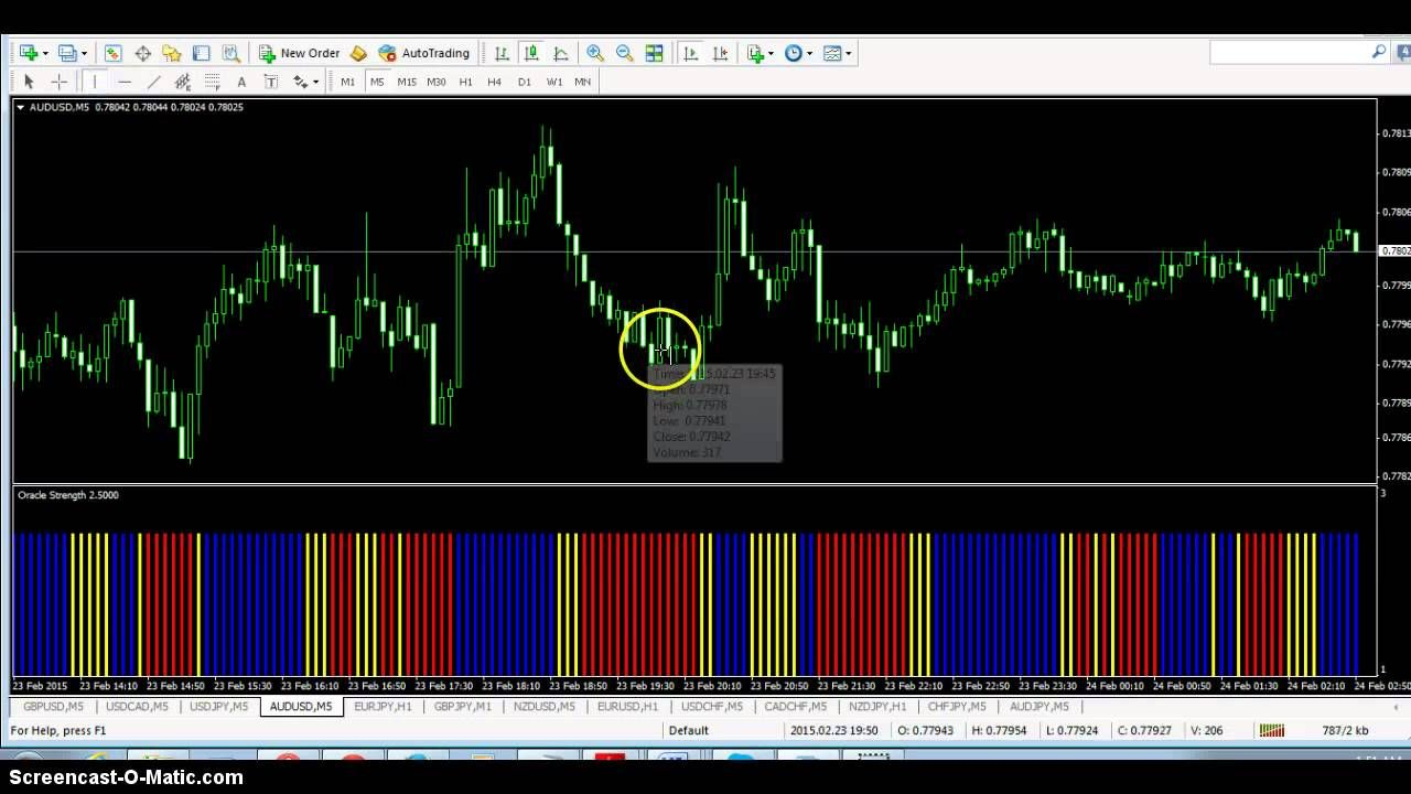 Powerful 5 minute binary options strategy