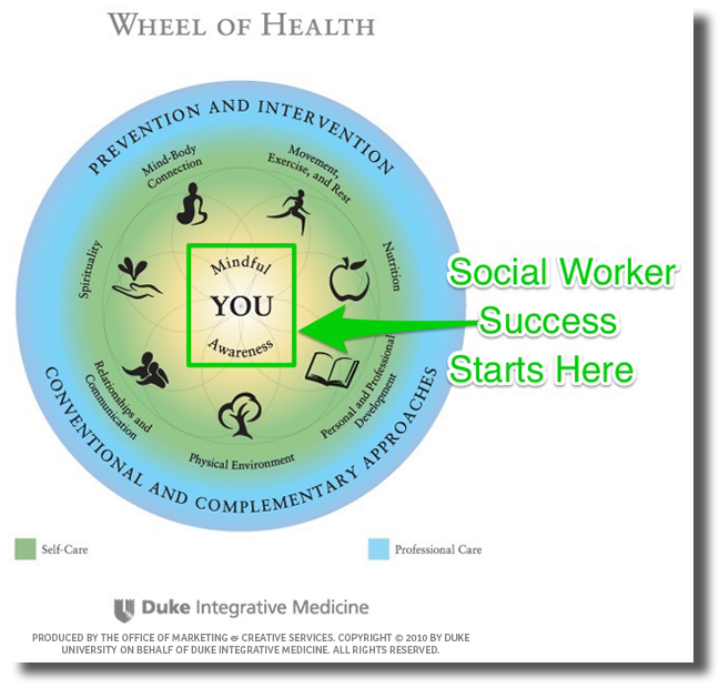 Simple Self Care Skill For Social Workers Nathan Crowell Linkedin Social Worker Self Care Self Care Wheel