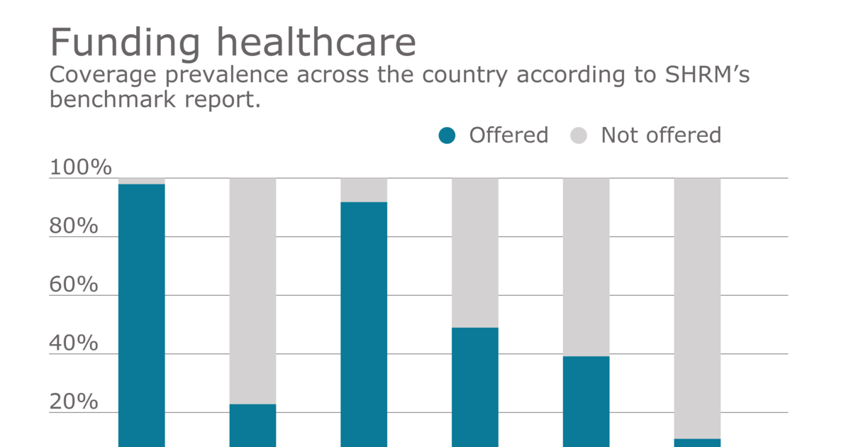 Employers Passing Rising Healthcare Costs Onto Employees Health