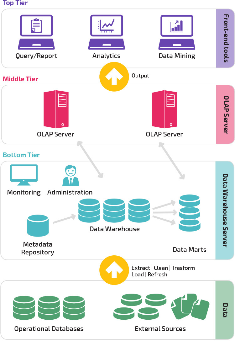 Data Warehouse Architecture Traditional Vs Cloud Panoply Trong 2020 Lập Trinh