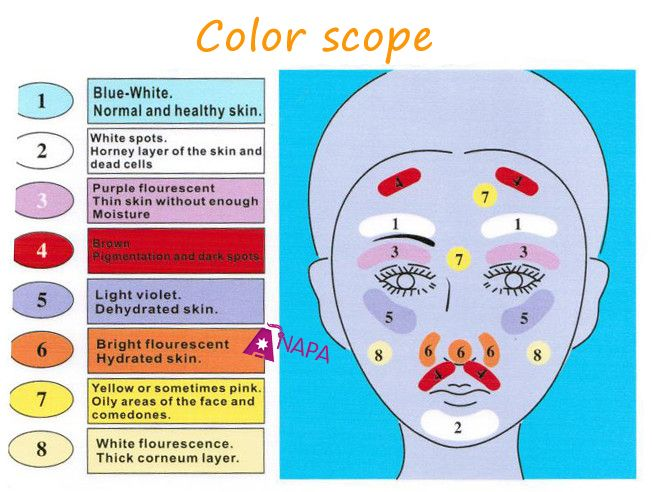 Portable Wood Lamp Yzer Ultraviolet Light Beauty Skin Care Detector