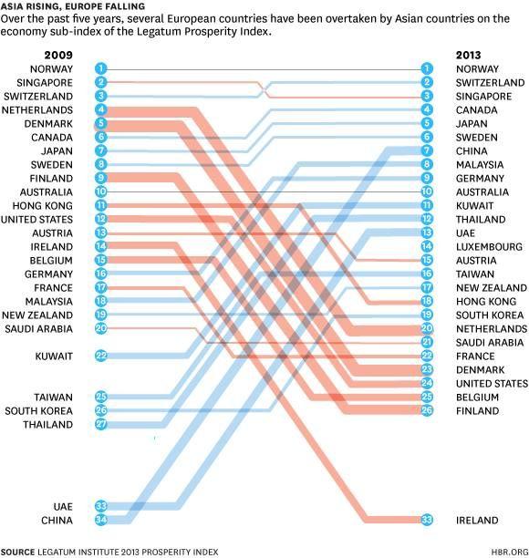 I heart economical and geographical infographics like this Data - new blueprint company saudi arabia