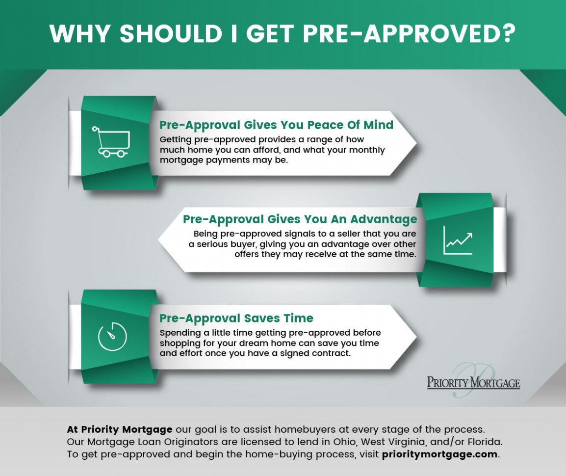 Seven Doubts About Preapproved Mortgage You Should Clarify In 2020 Preapproved Mortgage Mortgage