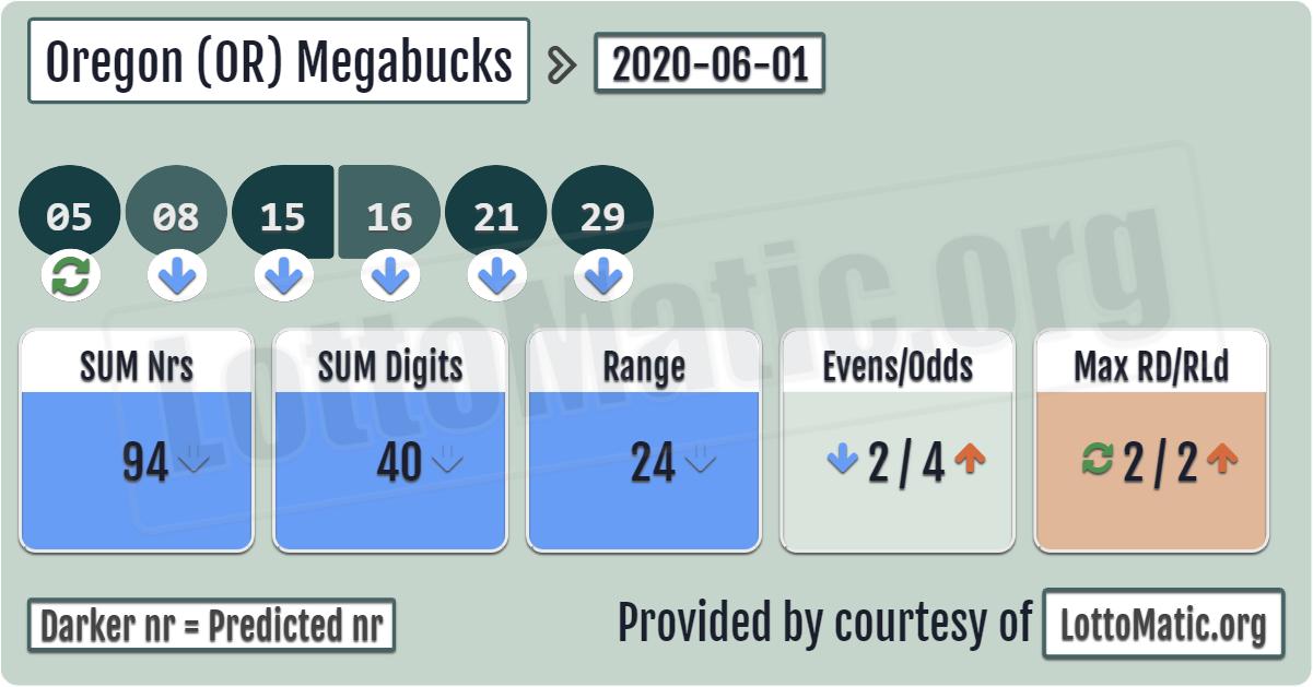 Oregon (OR) Megabucks results › 20200601 in 2020 Lotto