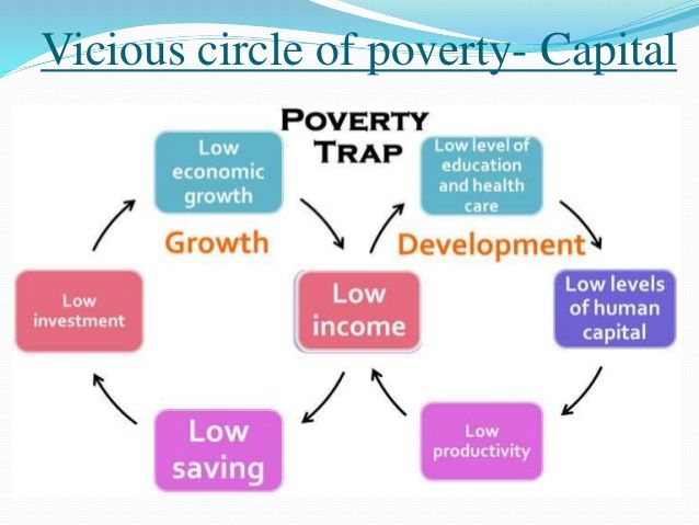 Vicious Circle Of Poverty 16 638 Jpg 638 479