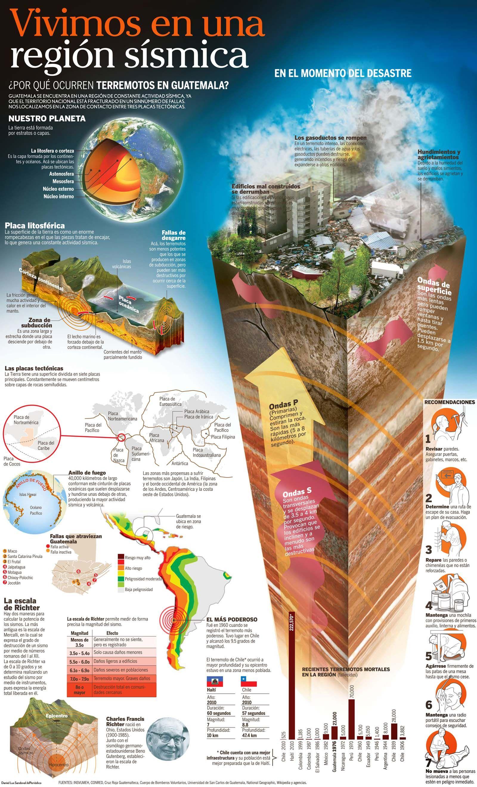 Por Que Ocurren Terremotos En Guatemala Ciencias De La Tierra Actividades De Geografía Desastres Naturales