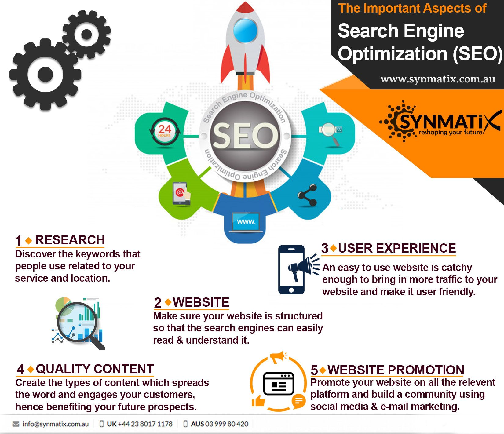 The Important Aspects of SEO Synmatix Call for