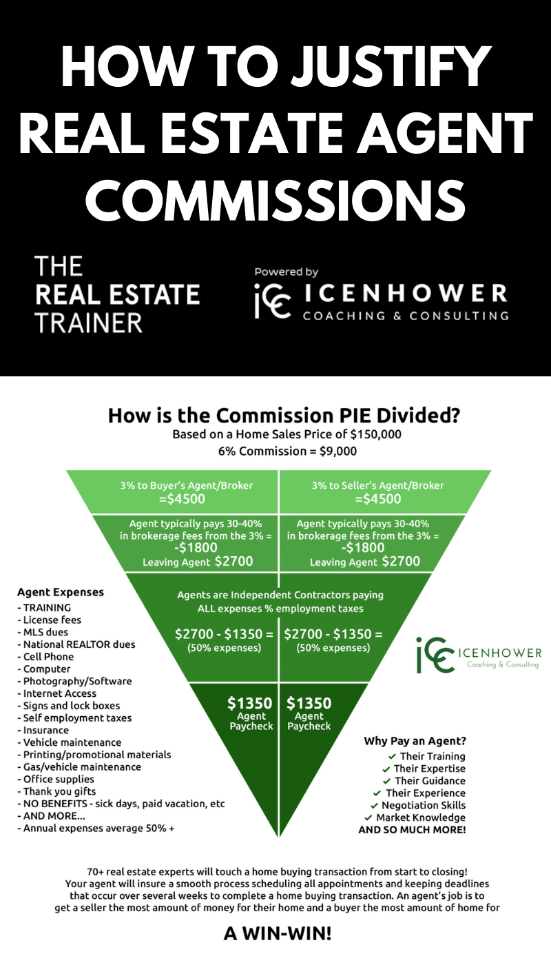 Real Estate Agent Commissions Justified - INFOGRAPHIC in 2020 | Real estate  infographic, Real estate business plan, Real estate