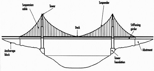 bridge terms and definitions