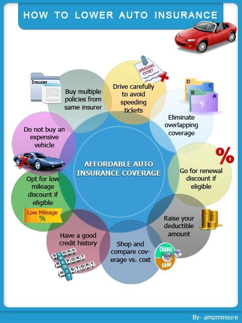 Lean More On How To Lower Your Auto Insurance Rates Commercial