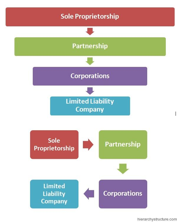 corporate business and functional levels strategies of burger king Learn about corporations on reference  the coca-cola organizational chart explains the corporate chain of  in business, the ceo is the person in charge of an.