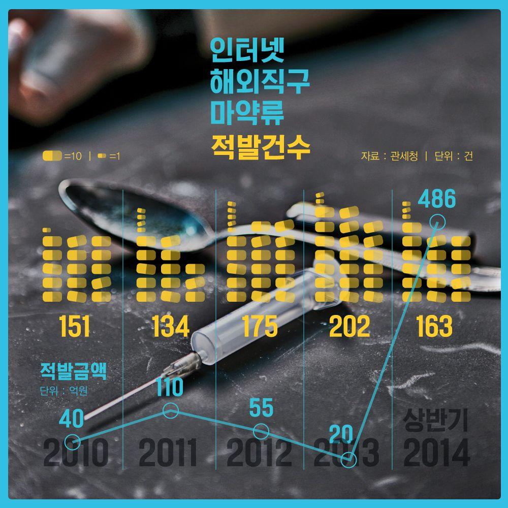 해외직구 열풍, 마약류까지 마구 들어온다 [인포그래픽] #DirectShopping / #Infographic ⓒ 비주얼다이브 무단 복사·전재·재배포 금지