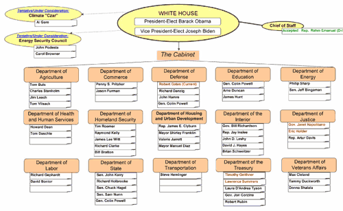 Nice Presidential Cabinet Positions Procurement Procedure Flowchart. Flow .