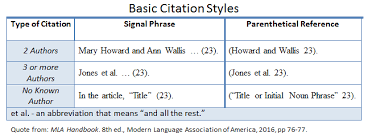 Mla In Text Citation Format Google Search Citation Format Citations Essay