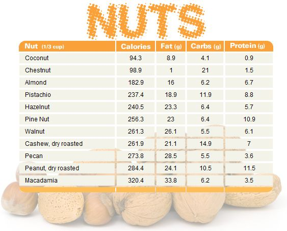 Nut chart comparing calories fat carbs and protein print share enjoy also rh pinterest