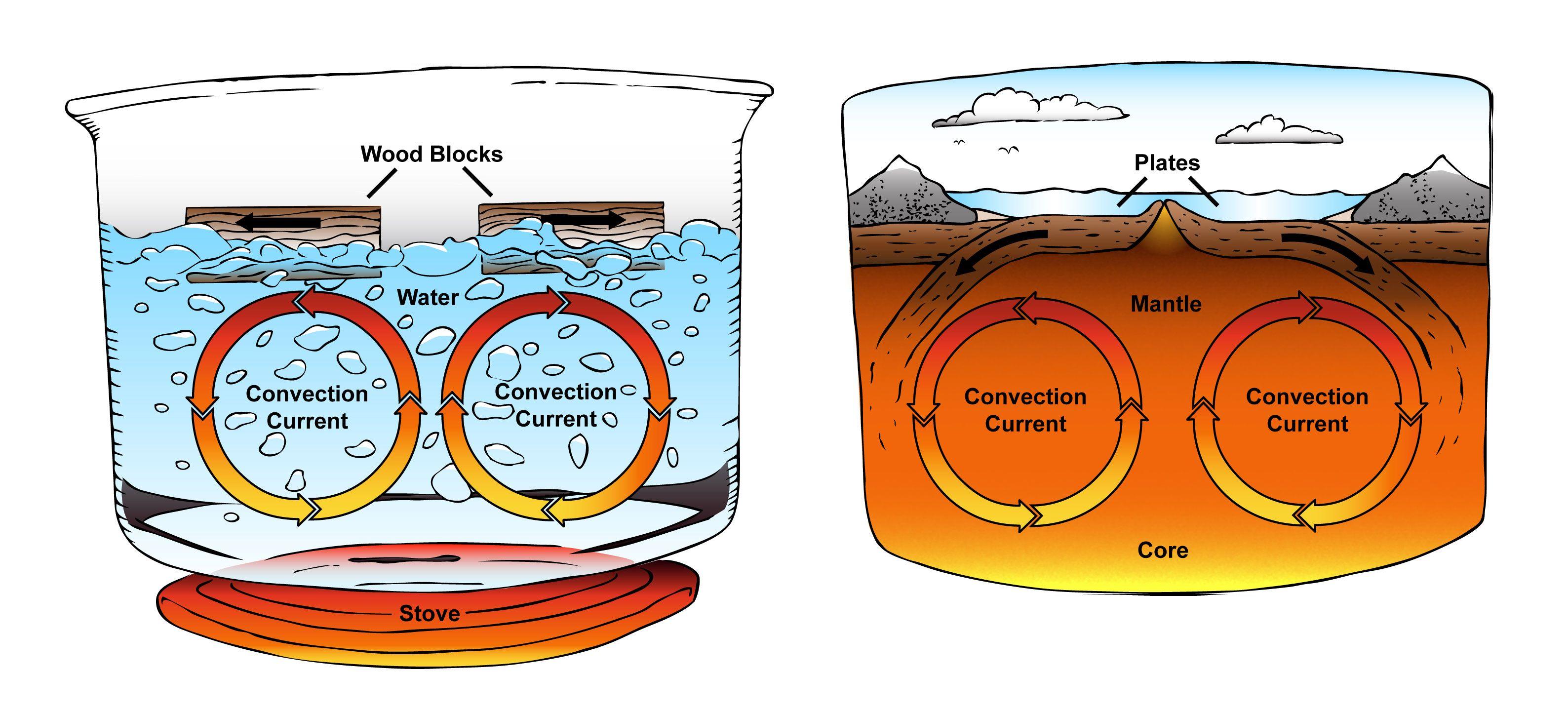 Plate Tectonic Metaphor Illustrations Cmu Convection Currents Plate Tectonics Plate Tectonics Lesson