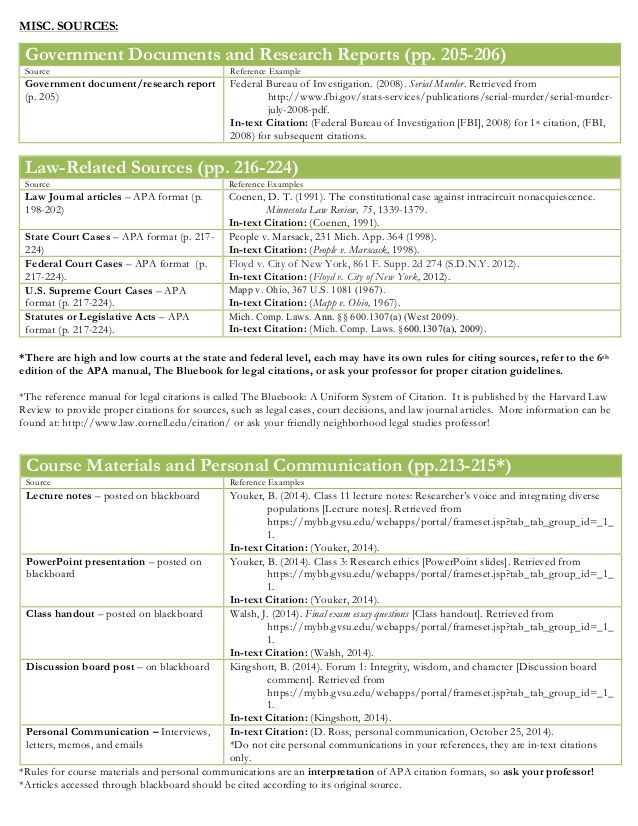 Apa Cheat Sheet Apa Style Writing Apa Professional Writing