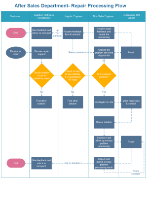 repair processing flowchart examples flowchart templates flow