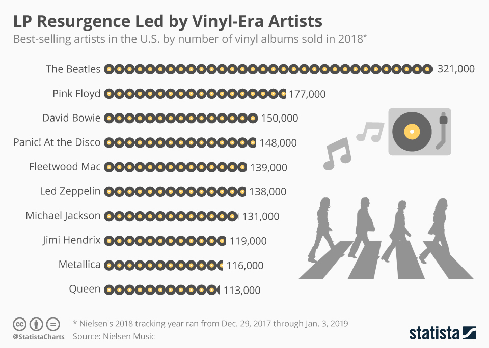 Infographic Lp Resurgence Led By Vinyl Era Artists Album Sales Vinyl Music Promotion