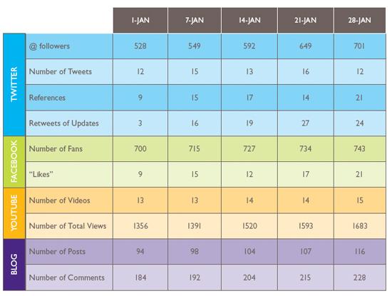 social media reporting templates