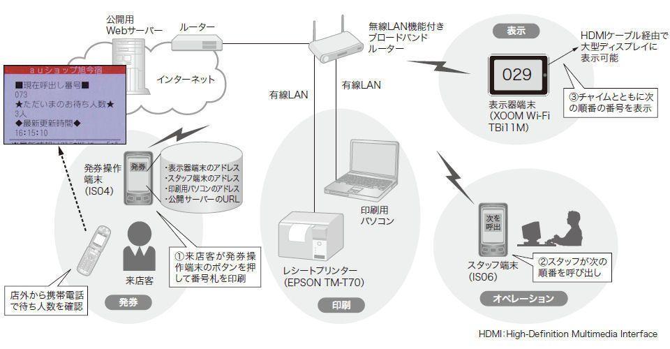 図1 モバイル呼出システム Auショップ旭今宿店 のシステム構成 Br 3