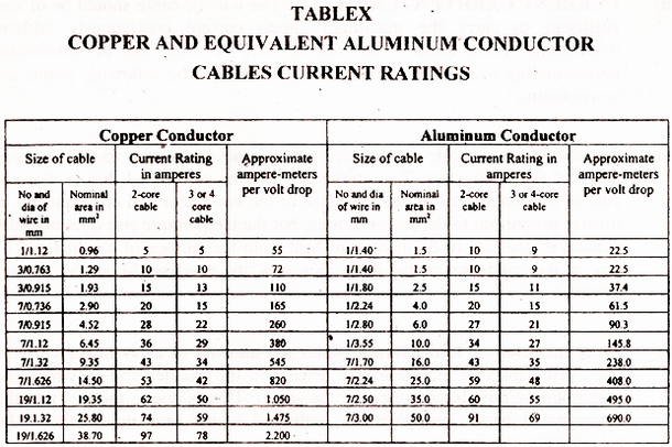 Aluminium Cable Current Carrying Capacity Calculator Current Carrying Capacity Of Wolf Conductor Cable Cable Chart Current