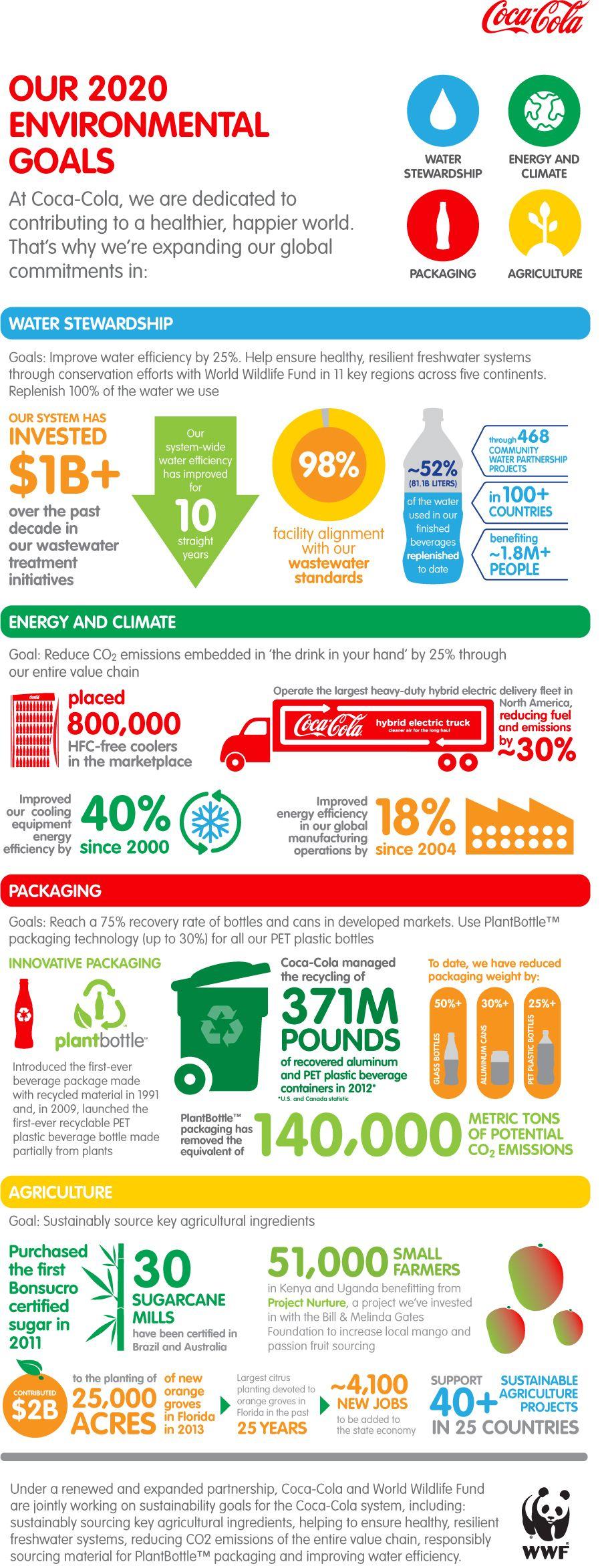 infographie  objectifs  rse et environnementaux  u00e0 2020