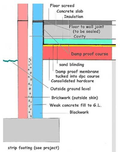 Foundation Cross Section For Concrete Floor Hard Surface