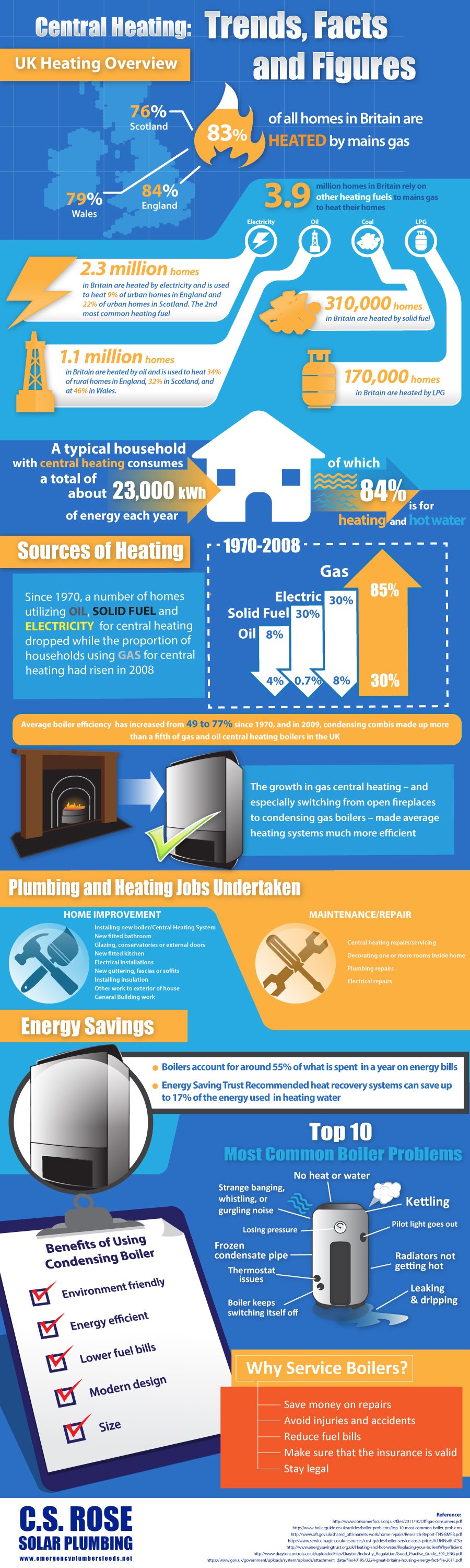 Central Heating: Trends, Facts And Figures [INFOGRAPHIC] #central ...
