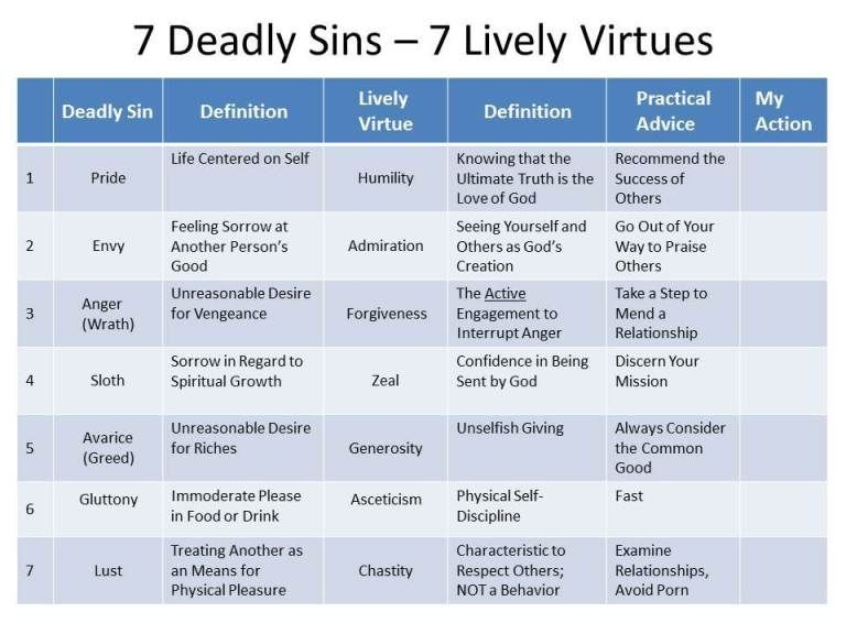 Pin On Virtues And Vices