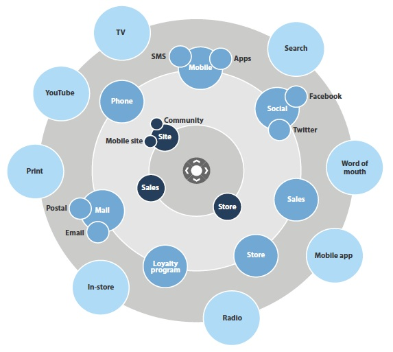 De nieuwe customer journey orrester marketing radar resized 600