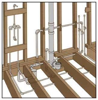 Beau Bathroom Plumbing Diagram   Google Search