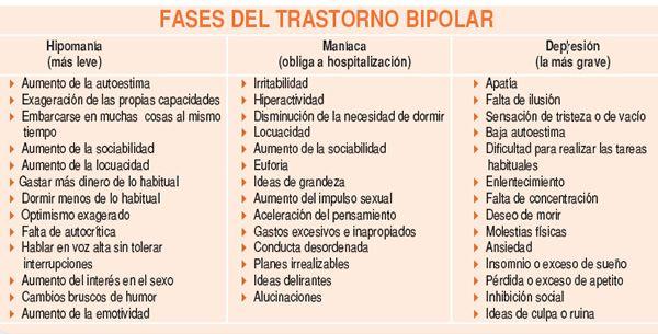 Resultado de imagen para trastorno bipolar sintomas