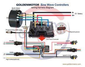 Brushless motors, BLDC Motor, Sensorless Motor, Motor Controllers, FOC  controller, Field Oriented C… | Electric car conversion, Electric motor for  car, Electric carPinterest