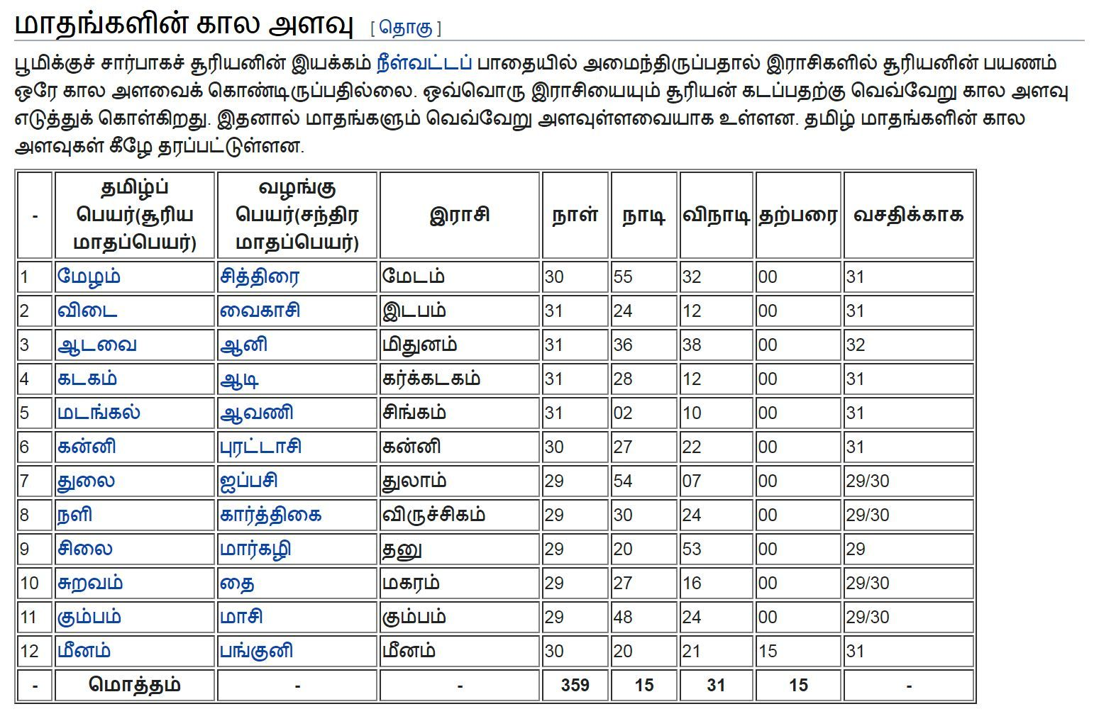 Duration of Tamil months in 2020 Words, Word search