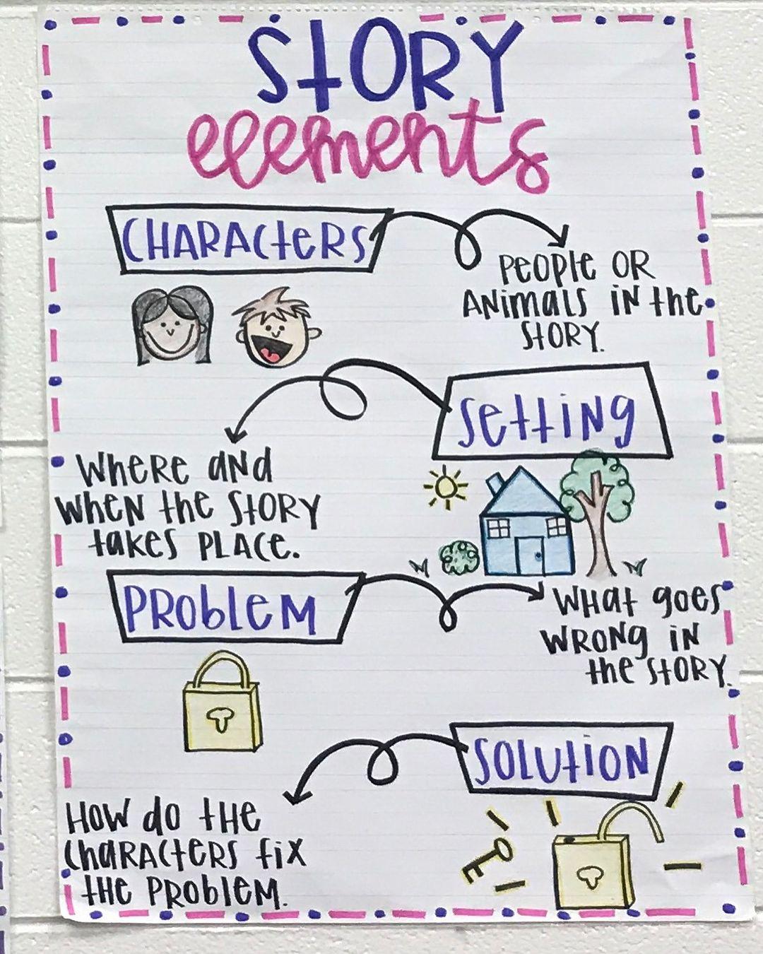 Story Element Anchor Chart First Grade