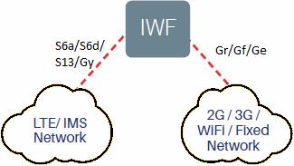 SS7 - Diameter Interworking Function i e  IWF | LTE