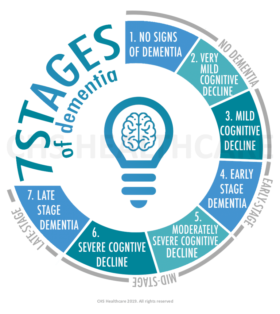 7 Stages & Signs of Dementia What to Look For? Signs