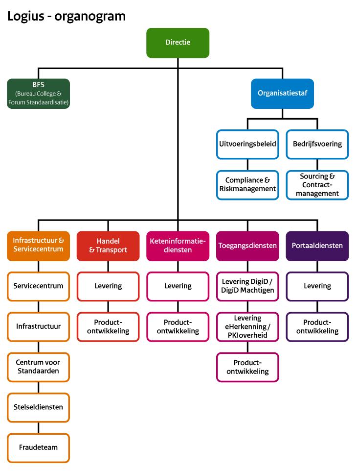 organogram    voor  logius