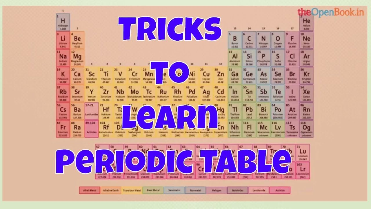 Pin On Education Videos Learning periodic table worksheets