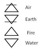 earth air fire water symbols google search tattoo ideas